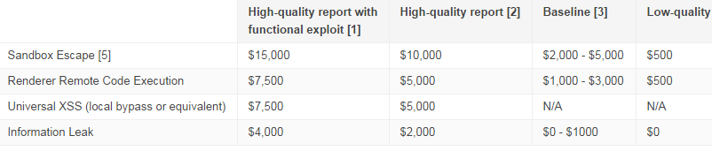 google chrome pay scale