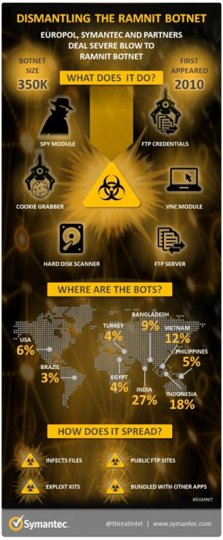 european-cyber-police-shuts-down-worlds-biggest-ramnit-botnet-2-422x1024