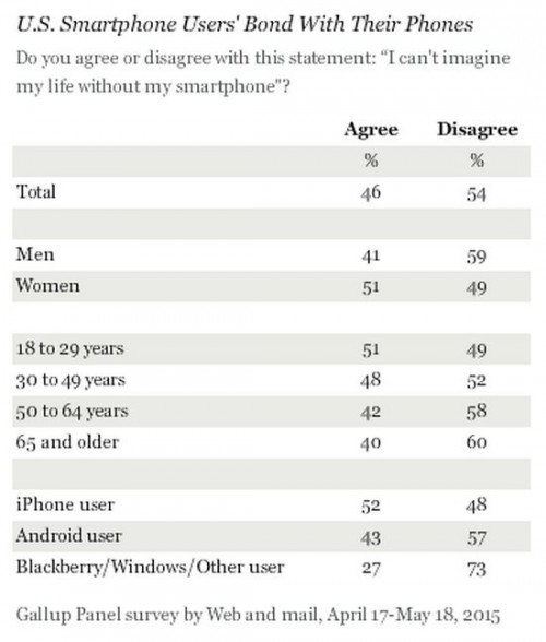 windows-phone-users-less-addicted-to-their-phones-than-iphone-android-owners-486963-2