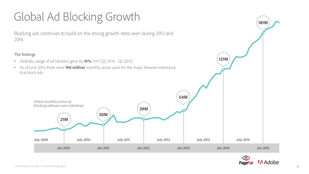 2015-ad-blocking-report-the-cost-of-adblocking-4-1024